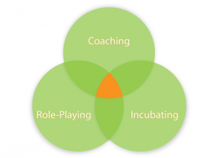 circle-coaching.role-playing.incubating1-300x224