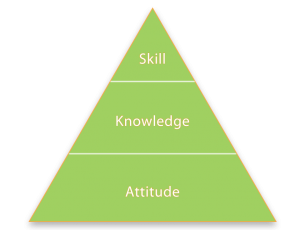 pyramid-attitude-knowledge-skill_-300x230