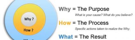 Vòng tròn vàng - Thông điệp gây ảnh hưởng của người lãnh đạo (P1)