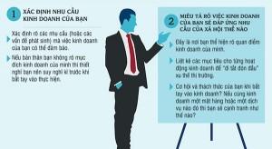 Khởi nghiệp kinh doanh: 10 bí quyết thành công